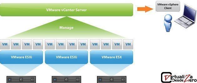 DIAGRAMA VMWARE VCENTER SERVER