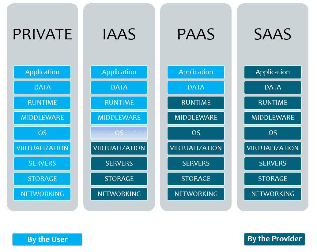infografía iaas