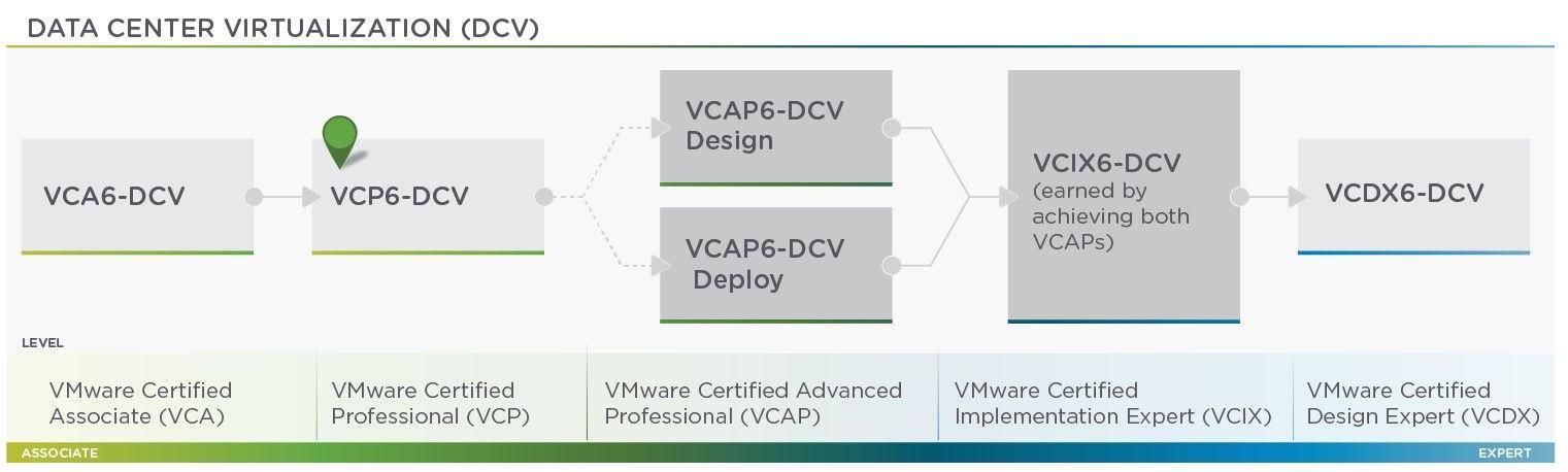 certificacion vcp6-dcv