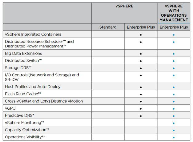 vmware vsphere licencias 2