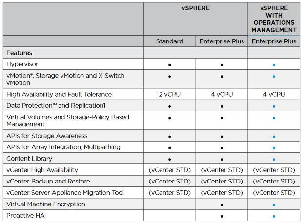vmware vsphere licencias