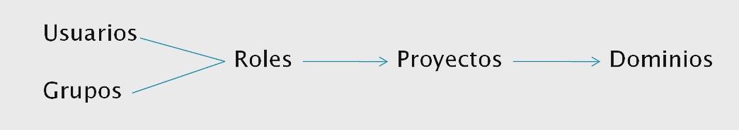 permisos de usuarios en openstack
