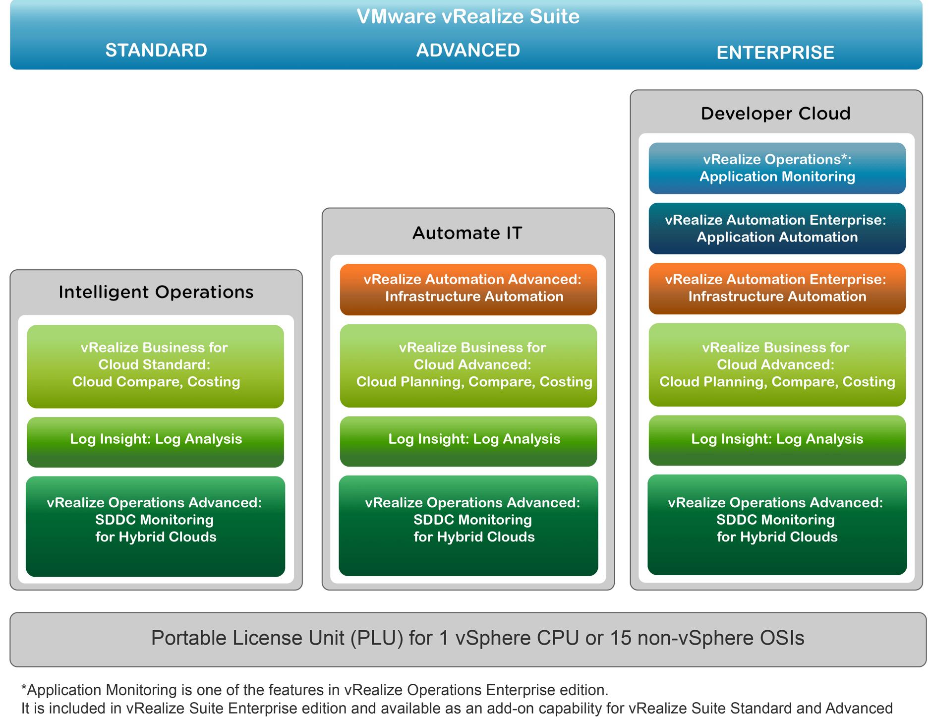 vmware vrealize suite licencias