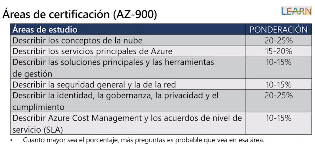 AZ900 GUIA DE ESTUDIO